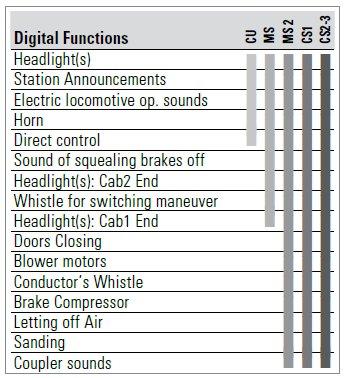 Märklin 36203 gasóleo br 380 CD ac Digital Sound